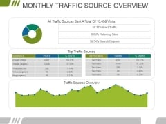 Monthly Traffic Source Overview Ppt PowerPoint Presentation Layouts Show