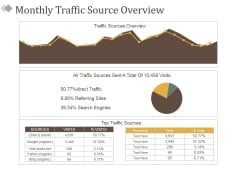 Monthly Traffic Source Overview Ppt PowerPoint Presentation Portfolio Example Topics