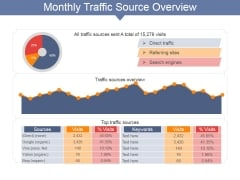 Monthly Traffic Source Overview Ppt PowerPoint Presentation Portfolio Format Ideas