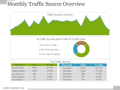 Monthly Traffic Source Overview Ppt PowerPoint Presentation Portfolio Infographics