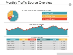 Monthly Traffic Source Overview Ppt PowerPoint Presentation Visual Aids Slides