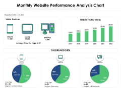 Monthly Website Performance Analysis Chart Ppt PowerPoint Presentation Ideas Master Slide PDF