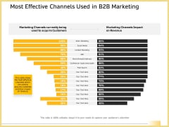 Most Effective Channels Used In B2b Marketing Microsoft PDF