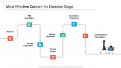 Most Effective Content For Decision Stage Initiatives And Process Of Content Marketing For Acquiring New Users Mockup PDF
