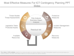 Most Effective Measures For Ict Contingency Planning Ppt Slides