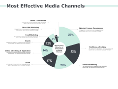 Most Effective Media Channels Ppt PowerPoint Presentation Icon Inspiration