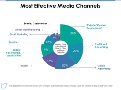 Most Effective Media Channels Ppt PowerPoint Presentation Outline Show
