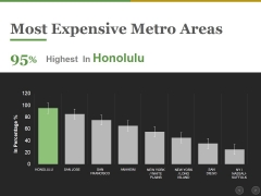 Most Expensive Metro Areas Ppt PowerPoint Presentation Ideas Layouts