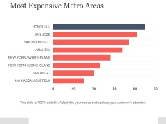 Most Expensive Metro Areas Ppt PowerPoint Presentation Template