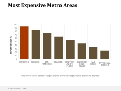 Most Expensive Metro Areas Ppt PowerPoint Presentation Themes