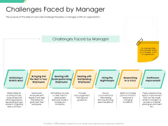Motivation Theories And Leadership Management Challenges Faced By Manager Mockup PDF