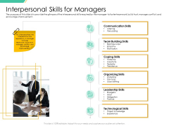 Motivation Theories And Leadership Management Interpersonal Skills For Managers Brochure PDF