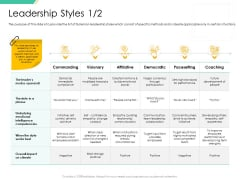 Motivation Theories And Leadership Management Leadership Styles Builds Structure PDF