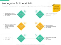 Motivation Theories And Leadership Management Managerial Traits And Skills Portrait PDF