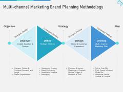 Multi Channel Marketing Maximize Brand Exposure Multi Channel Marketing Brand Planning Methodology Portrait PDF