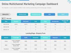 Multi Channel Marketing Maximize Brand Exposure Online Multichannel Marketing Campaign Dashboard Graphics PDF