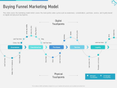 Multi Channel Marketing To Maximize Brand Exposure Buying Funnel Marketing Model Formats PDF