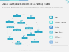 Multi Channel Marketing To Maximize Brand Exposure Cross Touchpoint Experience Marketing Model Rules PDF