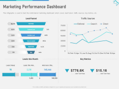 Multi Channel Marketing To Maximize Brand Exposure Marketing Performance Dashboard Elements PDF