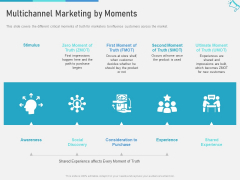 Multi Channel Marketing To Maximize Brand Exposure Multichannel Marketing By Moments Diagrams PDF