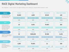 Multi Channel Marketing To Maximize Brand Exposure RACE Digital Marketing Dashboard Introduction PDF
