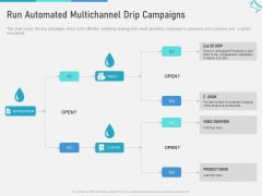 Multi Channel Marketing To Maximize Brand Exposure Run Automated Multichannel Drip Campaigns Guidelines PDF