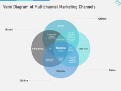 Multi Channel Marketing To Maximize Brand Exposure Venn Diagram Of Multichannel Marketing Channels Sample PDF