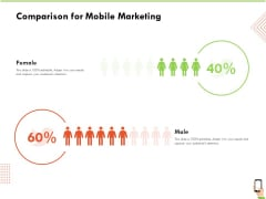 Multi Channel Online Commerce Comparison For Mobile Marketing Ppt Pictures Graphic Tips PDF