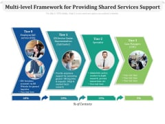 Multi Level Framework For Providing Shared Services Support Ppt PowerPoint Presentation Icon Grid PDF