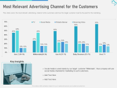 Multi Marketing To Maximize Brand Exposure Most Relevant Advertising Channel For The Customers Topics PDF