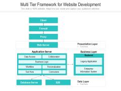 Multi Tier Framework For Website Development Ppt PowerPoint Presentation Gallery Good PDF