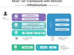 Multi Tier Framework With Remote Infrastructure Ppt PowerPoint Presentation File Skills PDF