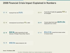 Multinational Financial Crisis 2008 Financial Crisis Impact Explained In Numbers Ppt Infographics Example File PDF
