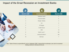 Multinational Financial Crisis Impact Of The Great Recession On Investment Banks Ppt Inspiration Master Slide PDF