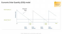 Multiple Phases For Supply Chain Management Economic Order Quantity Eoq Model Icons PDF