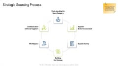 Multiple Phases For Supply Chain Management Strategic Sourcing Process Information PDF