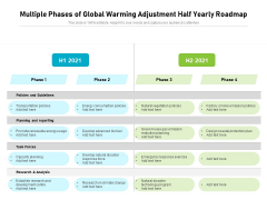 Multiple Phases Of Global Warming Adjustment Half Yearly Roadmap Structure