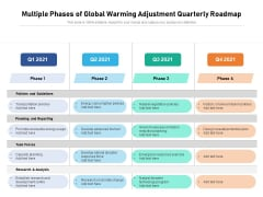 Multiple Phases Of Global Warming Adjustment Quarterly Roadmap Pictures