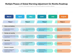 Multiple Phases Of Global Warming Adjustment Six Months Roadmap Introduction