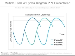 Multiple Product Cycles Diagram Ppt Presentation