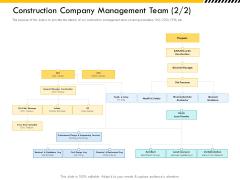 Multitier Project Execution Strategies Construction Company Management Team Communication Slides PDF