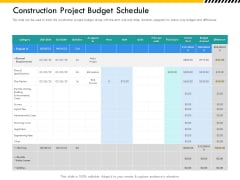 Multitier Project Execution Strategies Construction Project Budget Schedule Formats PDF