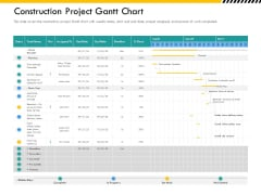 Multitier Project Execution Strategies Construction Project Gantt Chart Ppt Infographic Template PDF