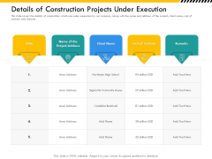 Multitier Project Execution Strategies Details Of Construction Projects Under Execution Demonstration PDF