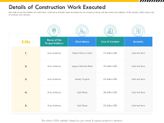 Multitier Project Execution Strategies Details Of Construction Work Executed Themes PDF