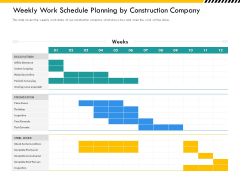 Multitier Project Execution Strategies Weekly Work Schedule Planning By Construction Company Elements PDF