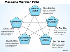 Managing Migration Paths Business PowerPoint Presentation