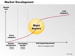 Market Development 01 Business PowerPoint Presentation