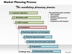 Market Planning Process Business PowerPoint Presentation