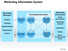 Marketing Information System Business PowerPoint Presentation